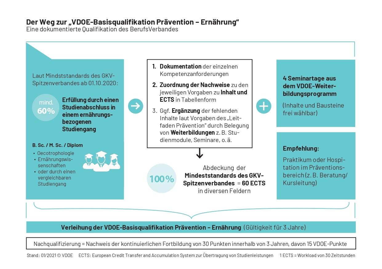 "Neu: Die ""VDOE-Basisqualifikation Prävention – Ernährung"""